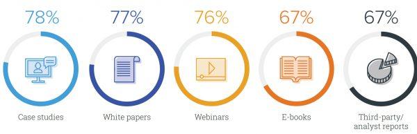Contentarten für B2B Content Marketing:Case Studies, Whitepaper