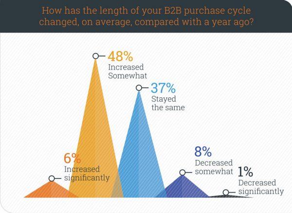 Recherche B2B-Kaufprozess