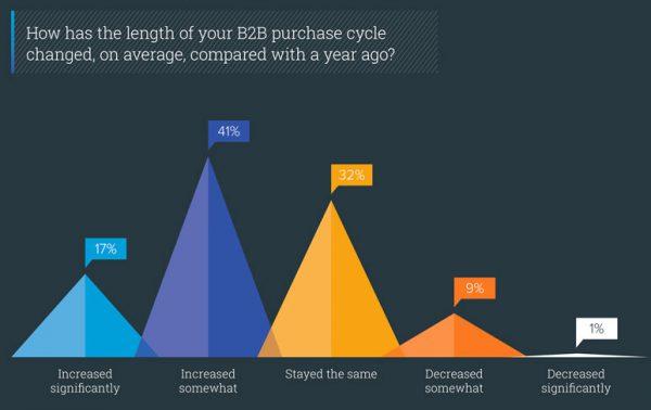 B2B-Kaufprozess ist intensiver geworden