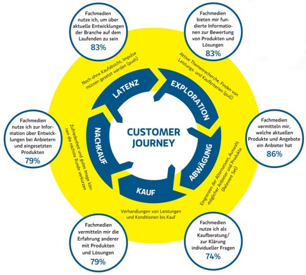 Pressearbeit B2B, Customer Journey