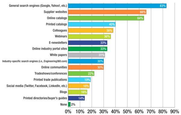 Suchmaschinen, Social Media