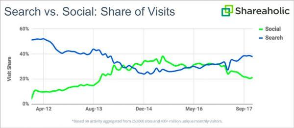Traffic Social Media, organische Reichweite