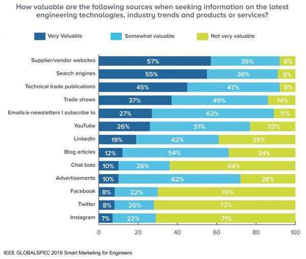 Informationsquellen für Content Marketing