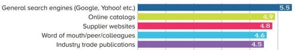 Fachjournalist Technik, B2B-Content