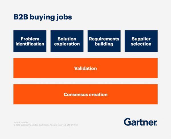 Industriemarketing, B2B Buying Journey
