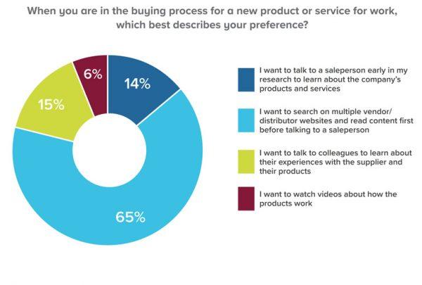 Industriemarketing, Ingenieure recherchieren online