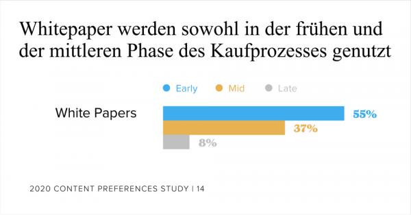 Whitepaper, Kaufprozess