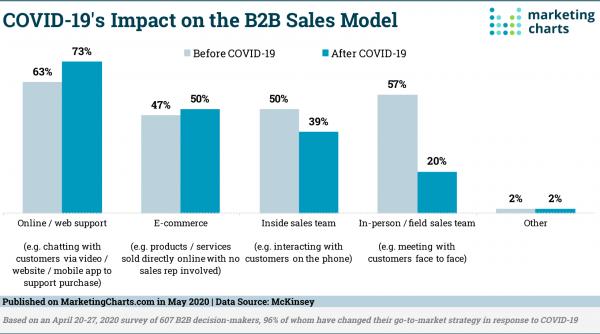 B2B-Verkaufsmodell
