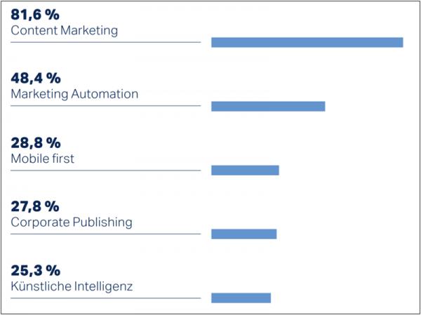 B2B Content Marketing, Marketingtrends