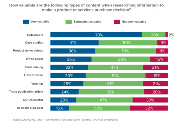 Industrie Content Marketing, Content Preferences