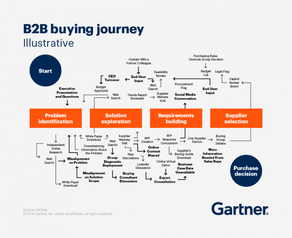Industriemarketing, B2B Buying Journey