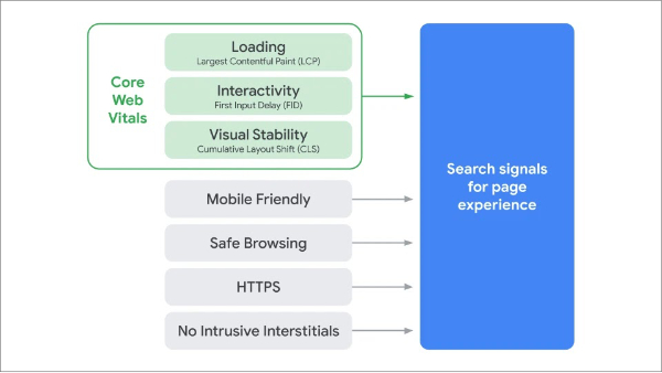 SEO, Page Experience