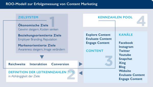 BVDW, KPIs Content Marketing