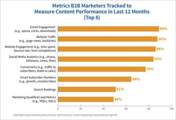 KPIs für Webseiten
