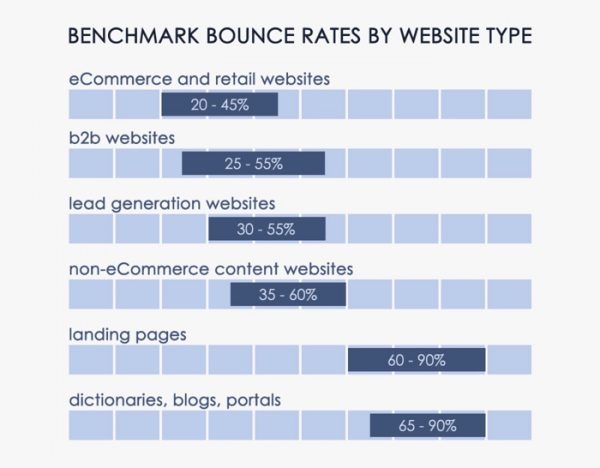 Bounce-Rate, KPIs Webseiten