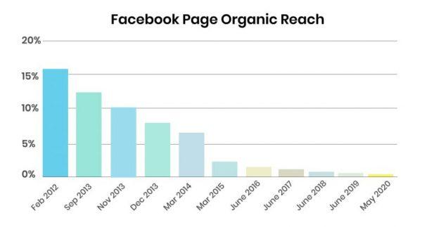 Facebook Organic Reach, KPI Webseiten