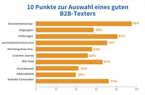B2B-Texter, 10 Punkte für die Auswahl