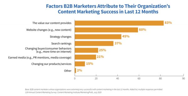 Content-Marketing-Studie, Erfolgsfaktoren