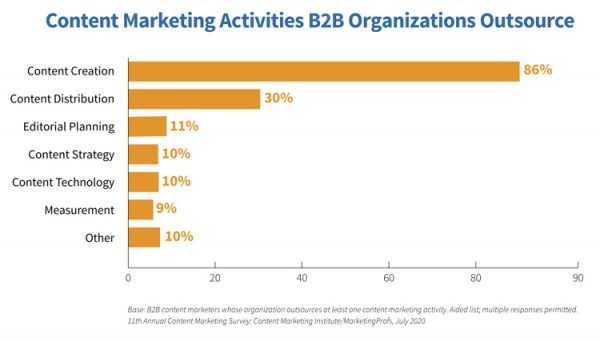 Content-Marketing-Studie, Erstellung von Inhalten