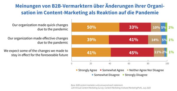 Content-Marketing-Studie, Pandemie