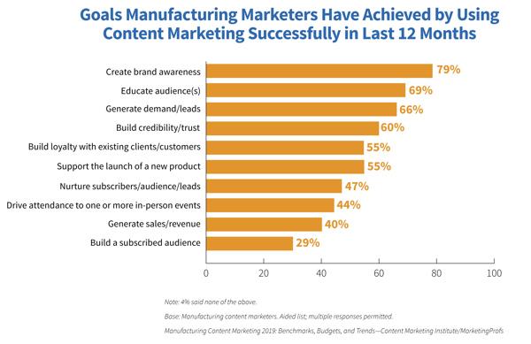 B2B Content Marketing schafft Markenbewusstsein