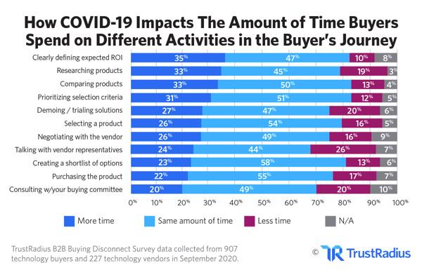 Covid 19 und die Erwartungen der B2B-Käufer