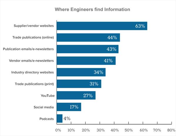 Industriemarketing, Wie sich Ingenieure informieren