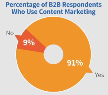 Content-Marketing-Sättigung