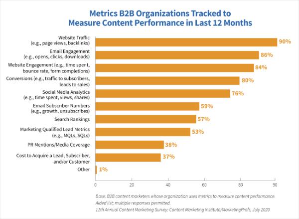 Content Marketing Institute Metrics