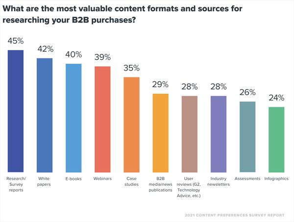 Texter Content, B2B Customer Journey