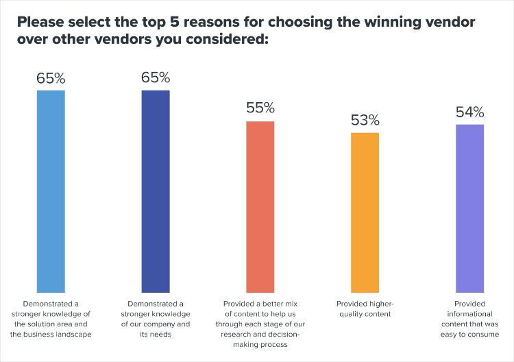 Texter Website, top five reasons for choosing a vendor