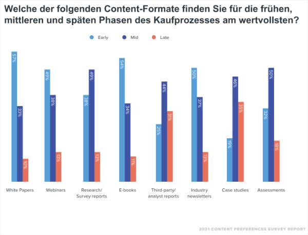 B2B Content Marketing, Phasen der B2B Customer Journey