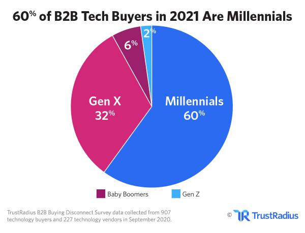 Millennials, Customer Journey